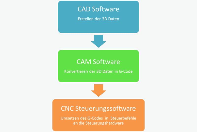 Bild mit Prozessablauf für den G-Code