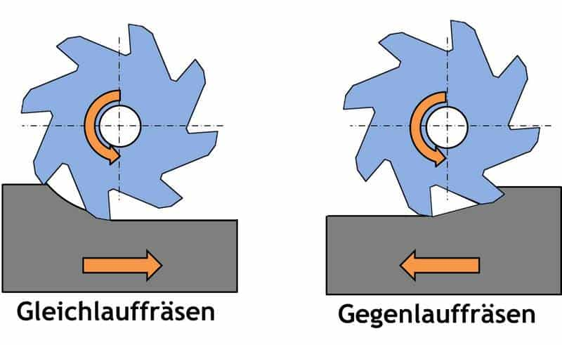 Beim Gleichlauffräsen haben Fräser und Werkstück die gleiche Relativbewegung