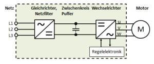 Blockschaltbild eines Frequenzumrichters