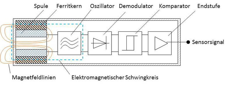 Bild eines induktiven Näherungssensors bzw. Näherungsschalters