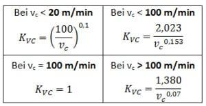 Formeln zur Berechnung des Korrektursfaktors bei unterschiedlichen Schnittgeschwindigkeiten