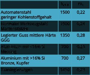 Tabelle mit Daten zu spezifischer Schnittkraft kc1.1 und 1-mc