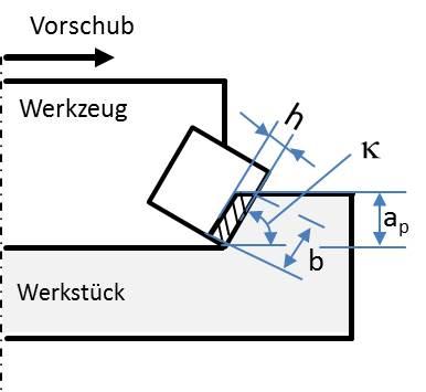 grafische Darstellung von Spanungsbreite und Spanungshöhe