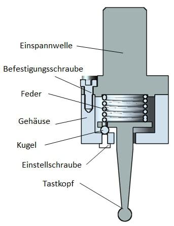 Querschnitt eines Kantentasters