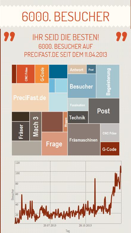 Infografik zur Besucherzahl auf PreciFast.de