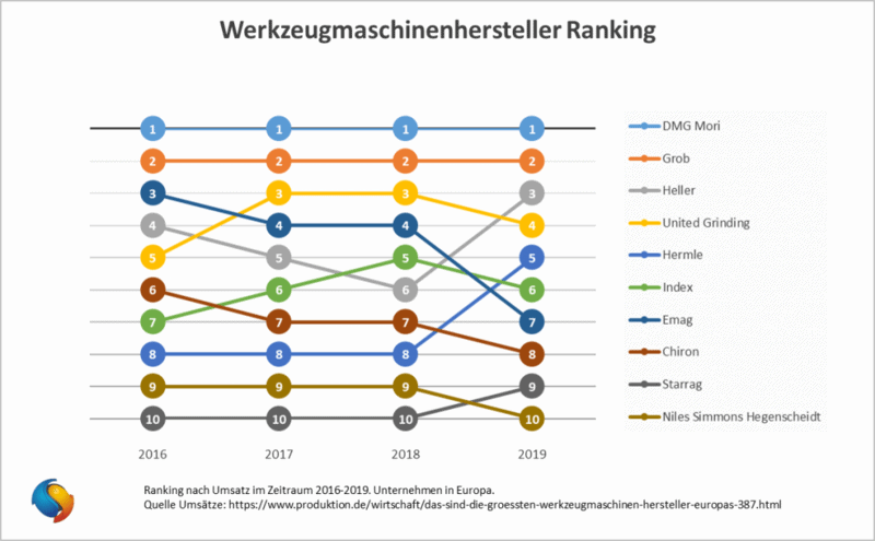 Ranking CNC Werkzeugmaschinenhersteller Europ