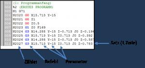 Ein Satz besteht aus Zähler, Befehl und Parameter