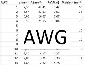 Tabelle zur Umrechnung AWG in mm