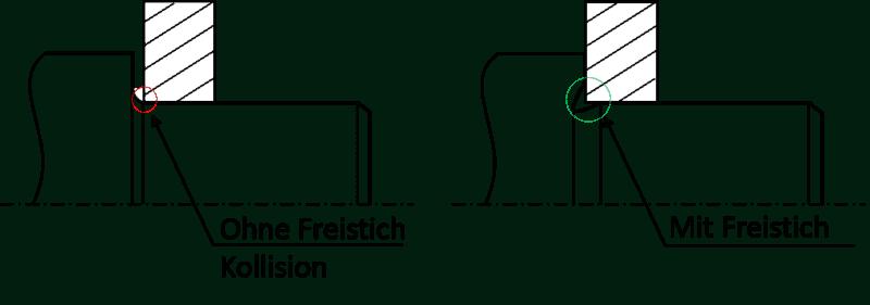 Funktion eines Freistichs