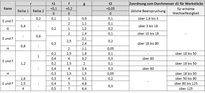 Freistich Tabelle