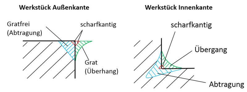 Werkstoffinnenkante und Werkstoffaussenkante Zustand
