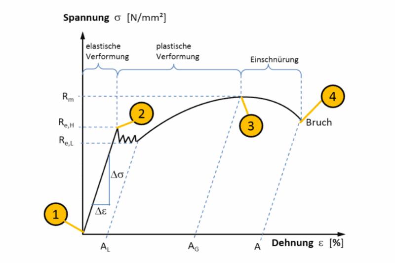 Diagramm Zugfestigkeit